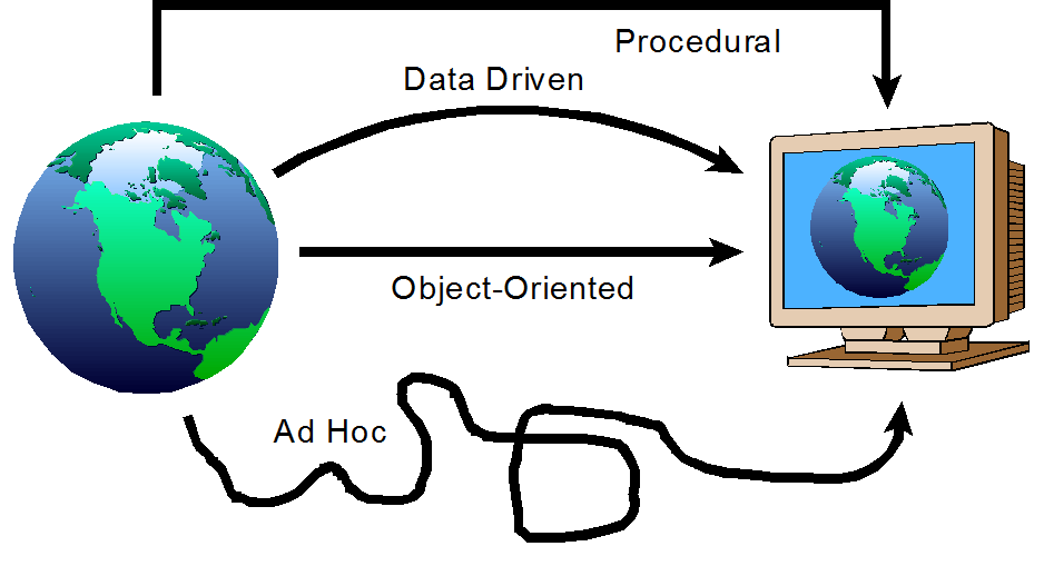 Software Development Paradigms and Processes
