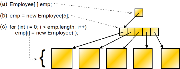 Arrays: C++ vs  Java